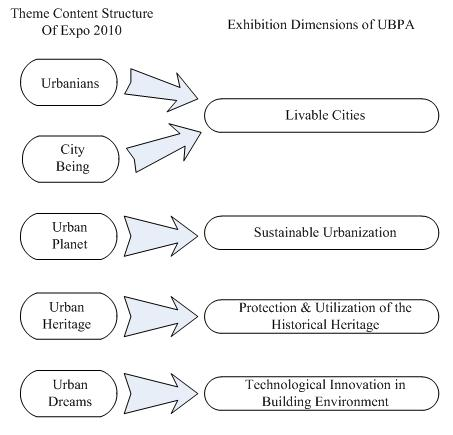 exhibition dimensions of UBPA
